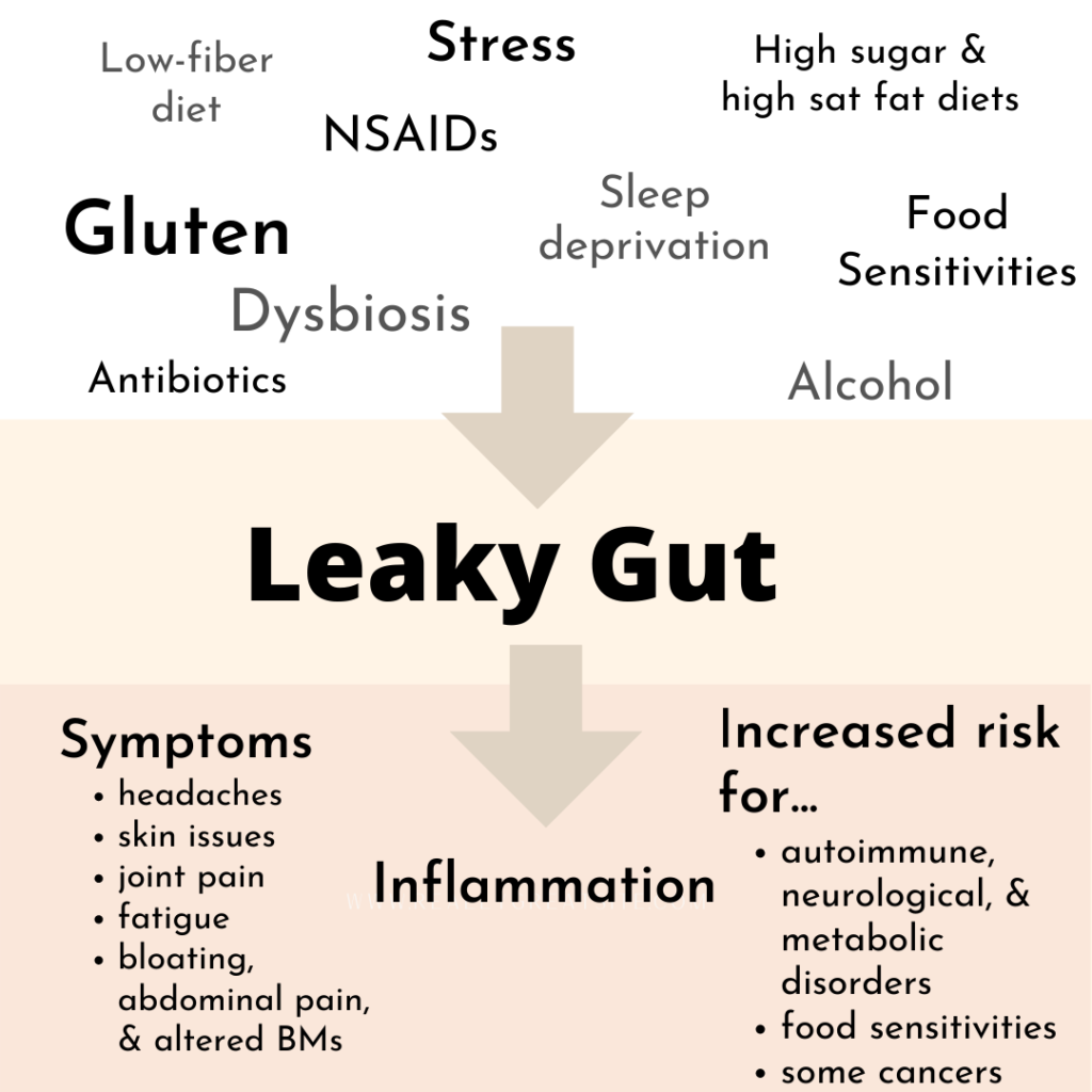 Causes and consequences of having a leaky gut